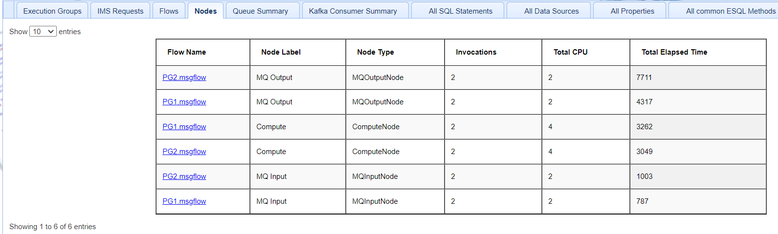 node statistics