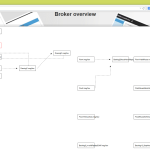Interactive diagram of the flow interactions within a project.